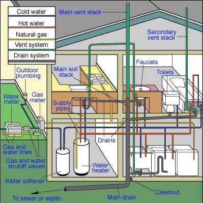residential-plumbing-henderson